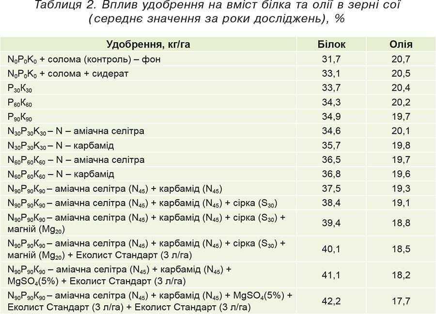 Таблиця 2. Вплив удобрення на вміст білка та олії в зерні сої