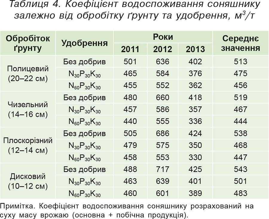 Таблиця 4. Коефіцієнт водоспоживання соняшнику залежно від обробітку ґрунту та удобрення, м3_т