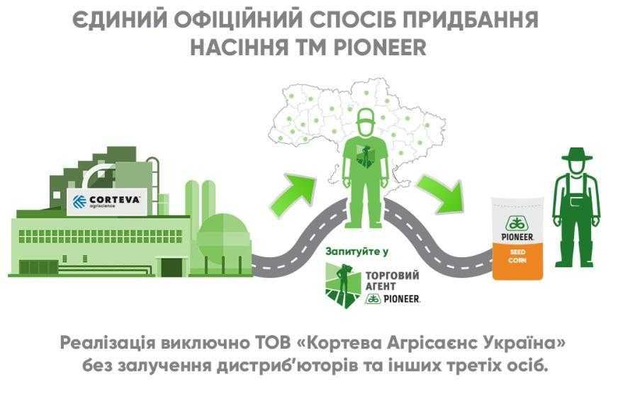 Єдиний офіційний спосіб придбання гібридів насіння бренду Pioneer на території України