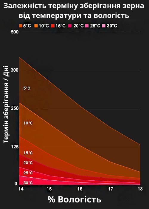 Температура зберігання зерна