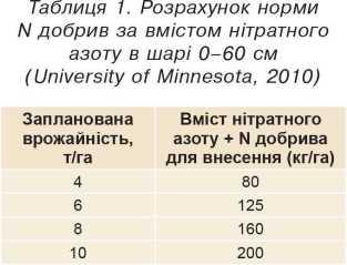 Розрахунок норми N добрив за вмістом нітратного азоту в шарі 0–60 см (University of Minnesota, 2010)