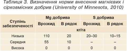Визначення норми внесення магнієвих і сірковмісних добрив (University of Minnesota, 2010)