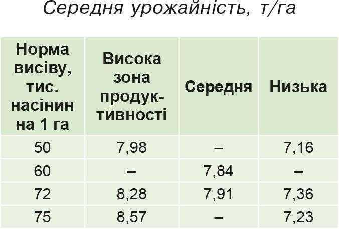 Середня урожайність, т_га