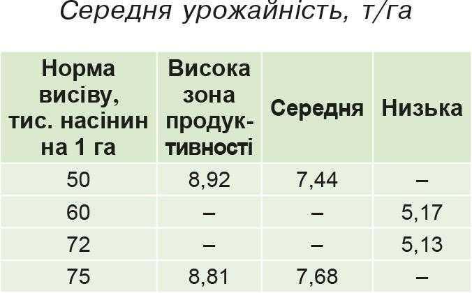 Середня урожайність, т_га2