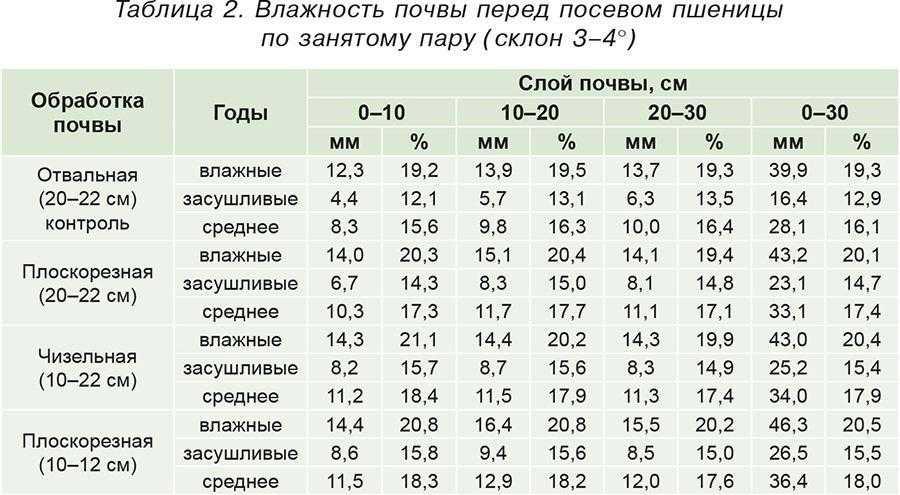 Таблица 2. Влажность почвы перед посевом пшеницы по занятому пару (склон 3–4°)