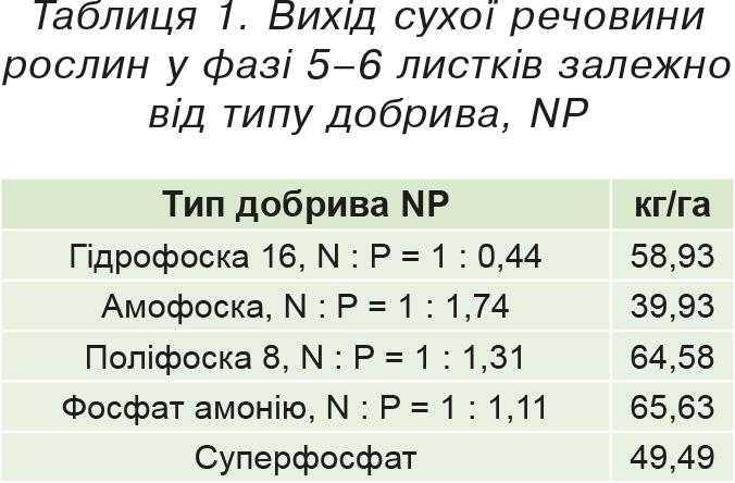 Таблиця 1. Вихід сухої речовини рослин у фазі 5–6 листків залежно від типу добрива, NP