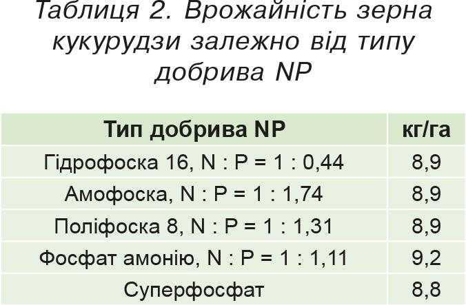 Таблиця 2. Врожайність зерна кукурудзи залежно від типу добрива NP
