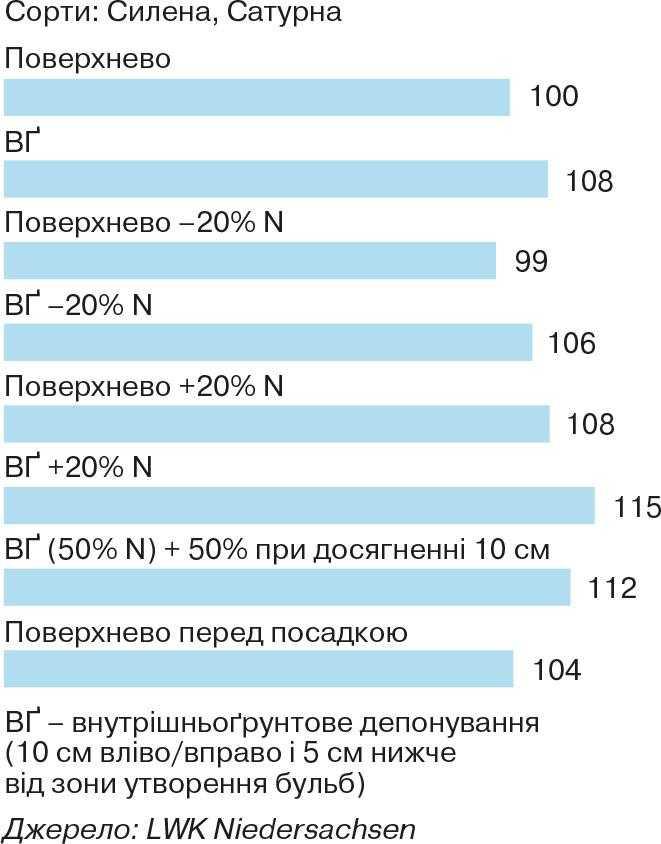 Рис.2. Зміна відносної урожайності картоплі залежно від способу внесення добрив, %