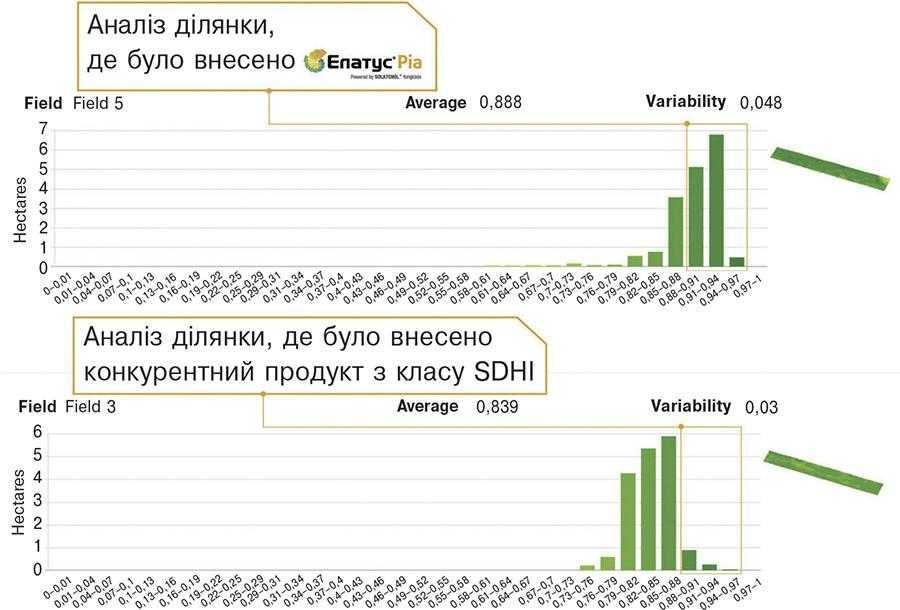 Рис.3. Аналіз індексної карти досліджуваного поля на різних системах захисту рослин: активність процесу фотосинтезу на ділянці поля, де було використано Елатус® Ріа (20днів після внесення), вища на 5,8% порівняно з Фунгіцид Б (триазол + стробілурин + SDHI)