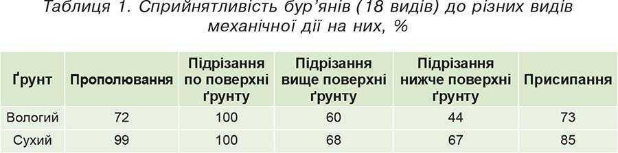 Таблиця 1. Сприйнятливість бур'янів (18 видів) до різних видів механічної дії на них, %