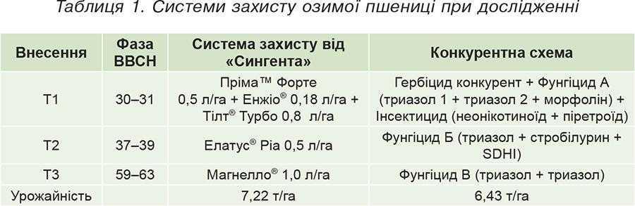 Таблиця 1. Системи захисту озимої пшениці при дослідженні
