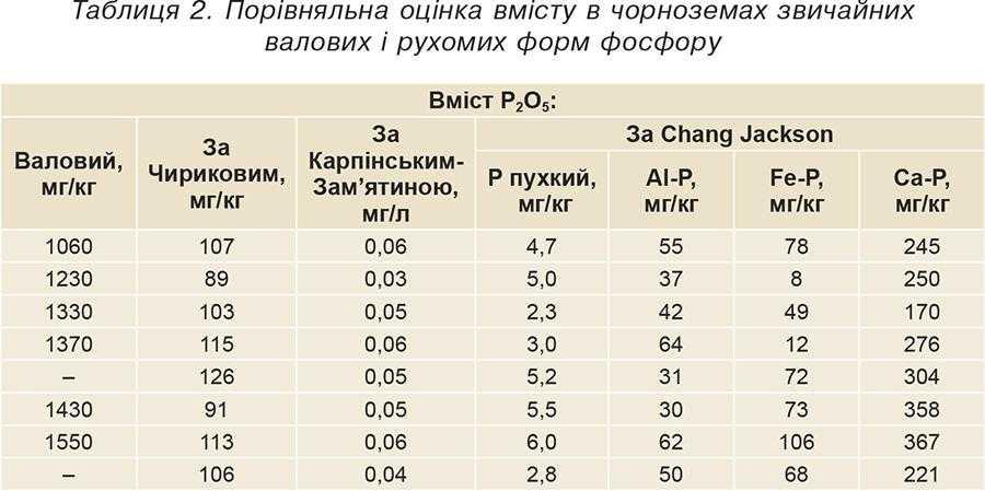 Таблиця 2. Порівняльна оцінка вмісту в чорноземах звичайних валових і рухомих форм фосфору