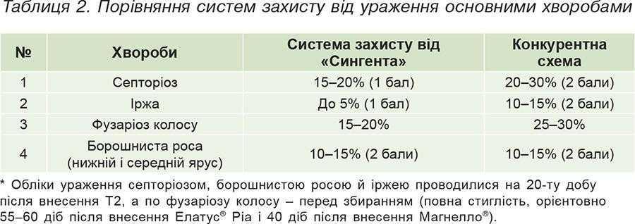 Таблиця 2. Порівняння систем захисту від ураження основними хворобами