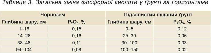 Таблиця 3. Загальна зміна фосфорної кислоти у ґрунті за горизонтами