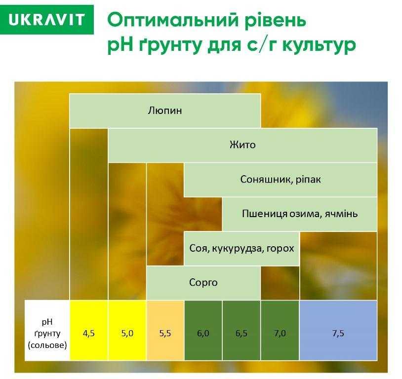Залежність використання добрив від pH грунту