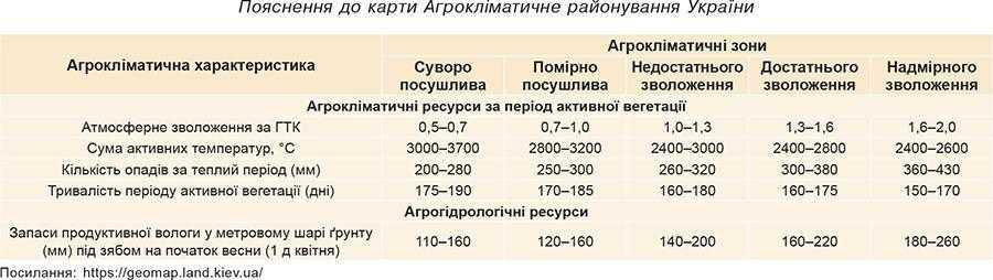 Пояснення до карти Агрокліматичне районування України