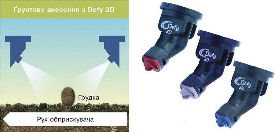 Розпилювачі Defy 3D розроблені спеціально для гербіцидних обробок і забезпечують максимальний ступінь покриття цільового об'єкта з усіх боків