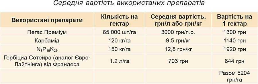 Середня вартість використаних препаратів