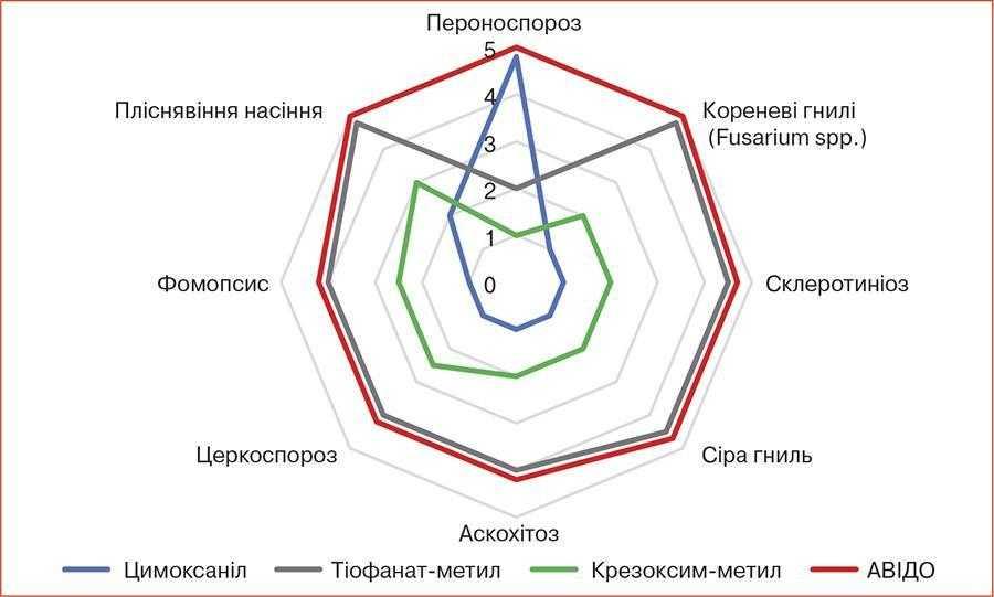 Спектр біологічної ефективності Авідо