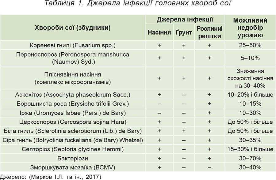 Таблиця 1. Джерела інфекції головних хвороб сої