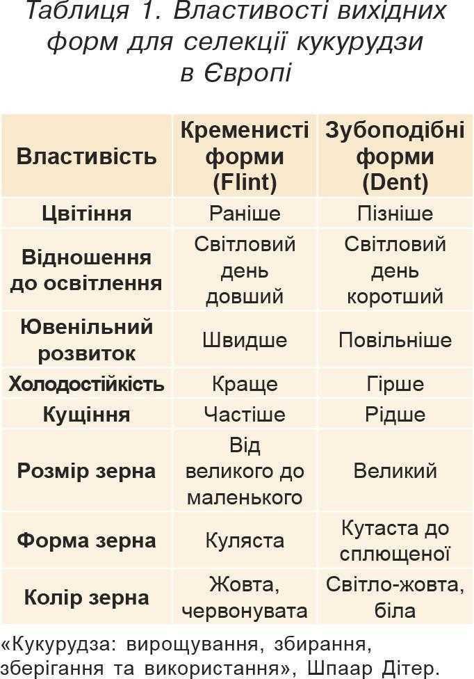 Таблиця 1. Властивості вихідних форм для селекції кукурудзи вЄвропі