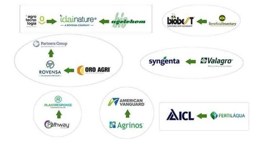 Угоди M&A в агробіологічній галузі у 2020 році (AgroPages)