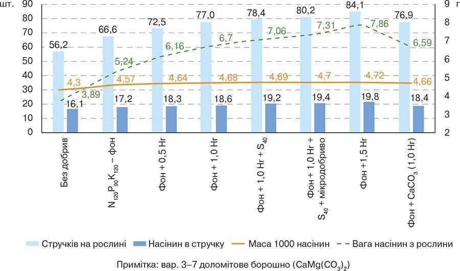 Рис. 2. Структура врожаю ріпаку озимого залежно від удобрення та хімічних меліорантів (середнє значення за 2016–2018 рр.).