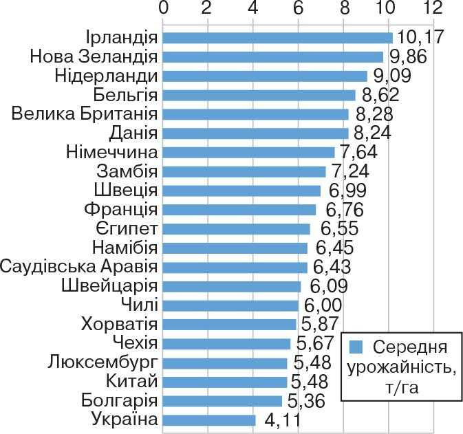 ТОП-20 країн світу за найвищим рівнем середньої урожайності пшениці (2017 р.)