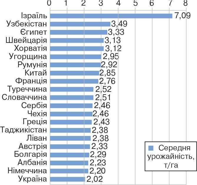 ТОП-20 країн світу за найвищим рівнем середньої урожайності соняшнику (2017 р.)