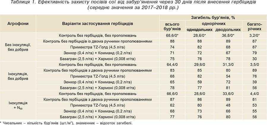 Таблиця 1. Ефективність захисту посівів сої від забур'янення через 30 днів після внесення гербіцидів (середнє значення за 2017–2018 рр.)