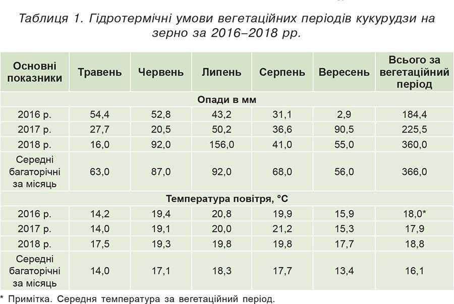 Таблиця 1. Гідротермічні умови вегетаційних періодів кукурудзи на зерно за 2016–2018 рр.