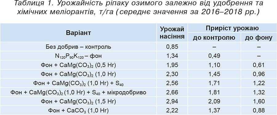 Таблиця 1. Урожайність ріпаку озимого залежно від удобрення та хімічних меліорантів, т_га (середнє значення за 2016–2018 рр.)