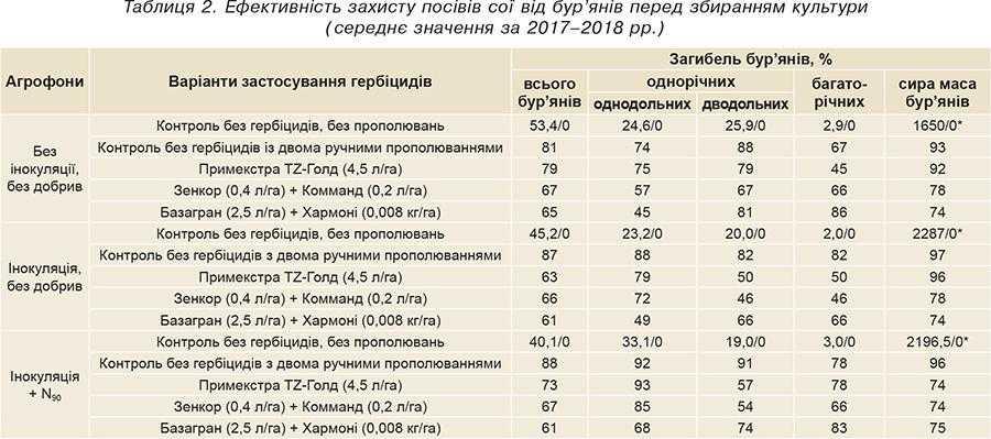 Таблиця 2. Ефективність захисту посівів сої від бур'янів перед збиранням культури (середнє значення за 2017–2018 рр.)
