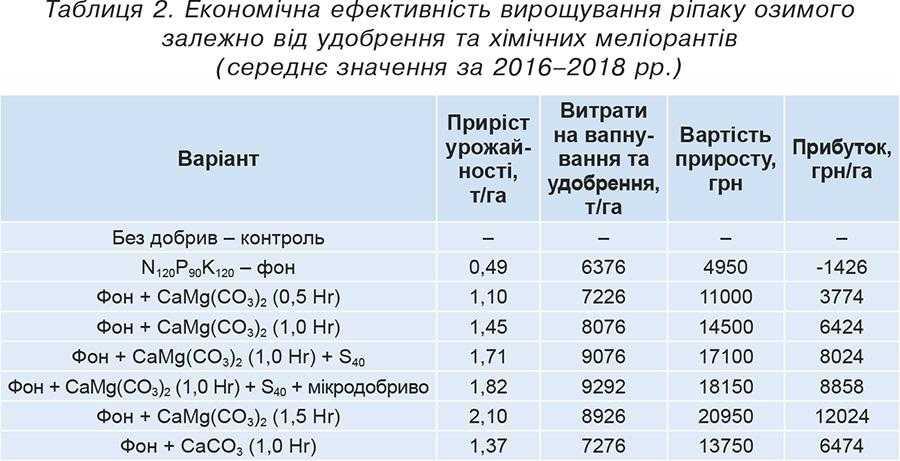 Показники урожайності на ділянках, які оброблялись Аскра® Xpro та конкурентним фунгіцидом