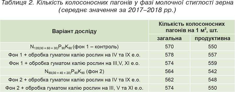 Таблиця 2. Кількість колосоносних пагонів у фазі молочної стиглості зерна (середнє значення за 2017–2018 рр.)