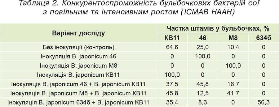 Таблиця 2. Конкурентоспроможність бульбочкових бактерій сої зповільним та інтенсивним ростом (ІСМАВ НААН)
