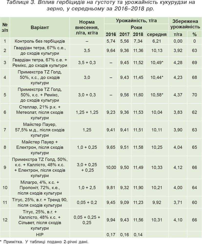 Таблиця 3. Вплив гербіцидів на густоту та урожайність кукурудзи на зерно, у середньому за 2016–2018 рр.