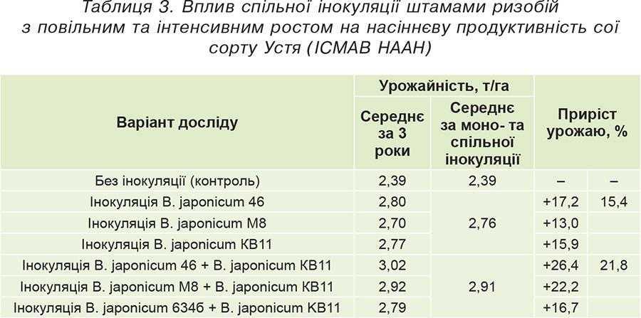 Таблиця 3. Вплив спільної інокуляції штамами ризобій з повільним та інтенсивним ростом на насіннєву продуктивність сої сорту Устя (ІСМАВ НААН)