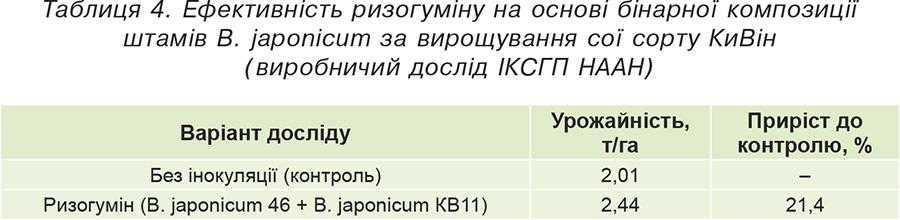 Таблиця 4. Ефективність ризогуміну на основі бінарної композиції штамів В. japonicum за вирощування сої сорту КиВін (виробничий дослід ІКСГП НААН)
