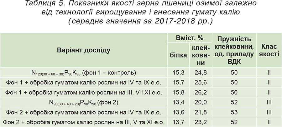 Таблиця 5. Показники якості зерна пшениці озимої залежно від технології вирощування і внесення гумату калію (середнє значення за 2017-2018 рр.)