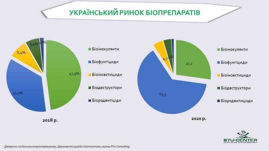 Український ринок