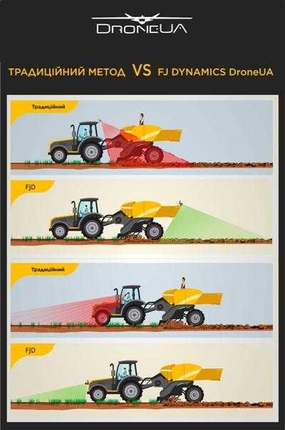 Автопілот FJ Dynamics допомагає аграріям збільшити прибуток