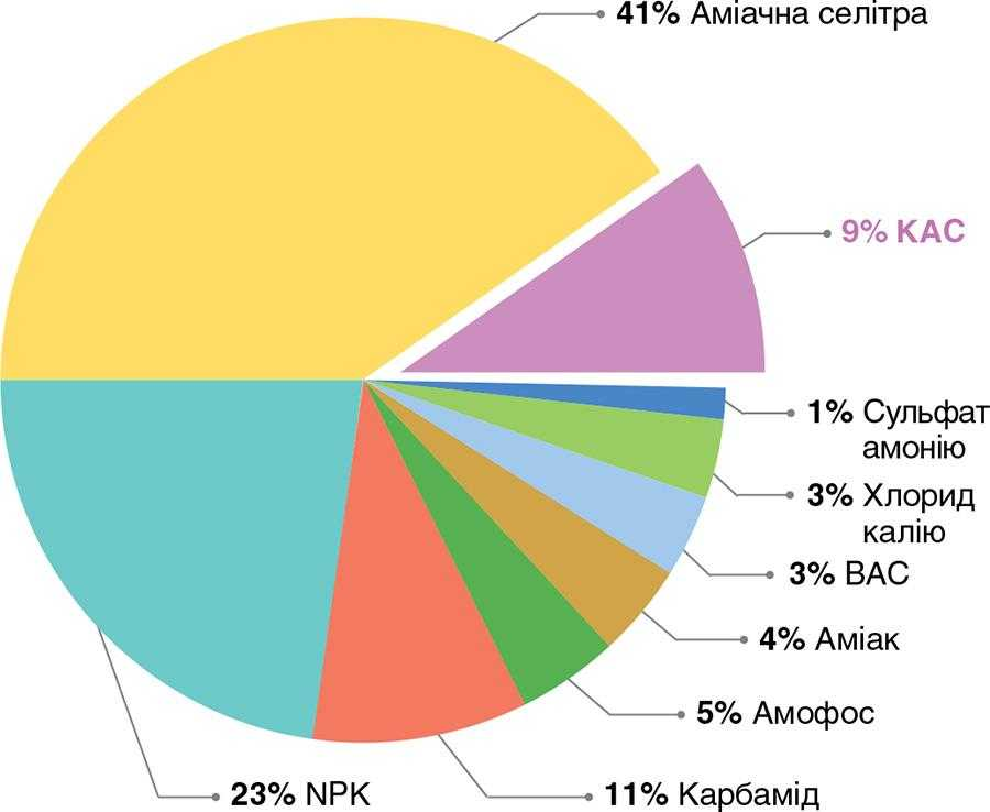 Рис. 1. Частка КАС на ринку азотних добрив в Україні