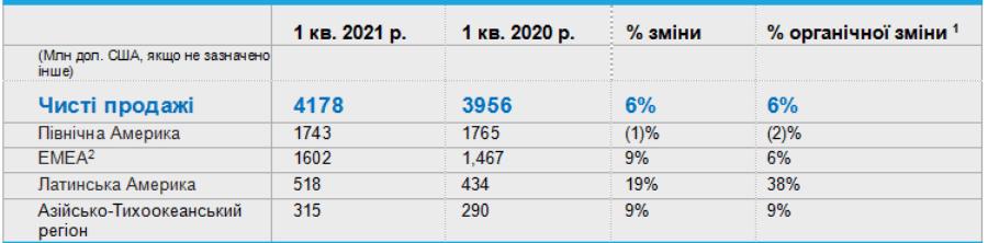 Corteva Agriscience звітує результати першого кварталу 2021 року