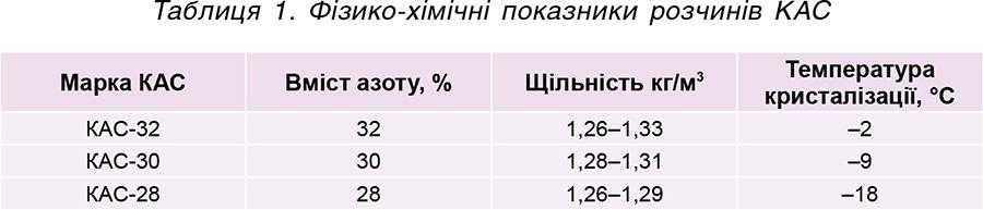 Таблиця 1. Фізико-хімічні показники розчинів КАС