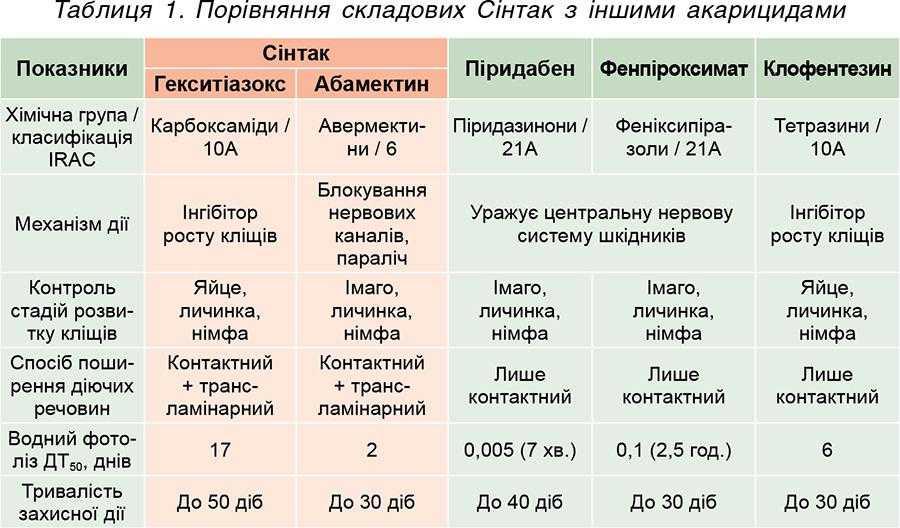 Таблиця 1. Порівняння складових Сінтак з іншими акарицидами