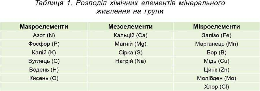 Таблиця 1. Розподіл хімічних елементів мінерального живленнянагрупи