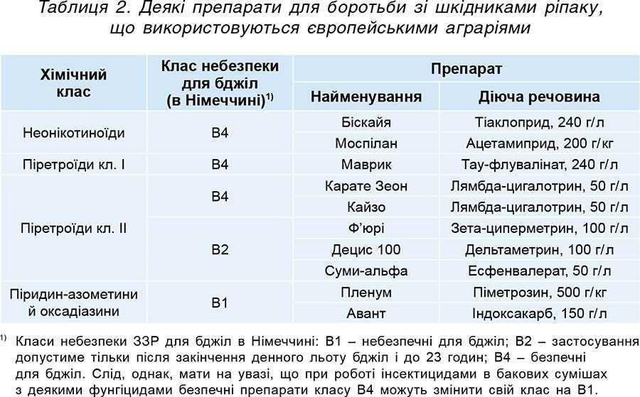 Таблиця 2. Деякі препарати для боротьби зі шкідниками ріпаку, щовикористовуються європейськими аграріями