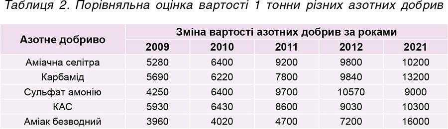 Таблиця 2. Порівняльна оцінка вартості 1тонни різних азотних добрив