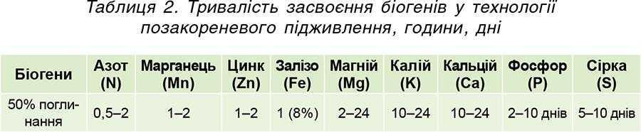 Таблиця 2. Тривалість засвоєння біогенів у технології позакореневогопідживлення, години, дні